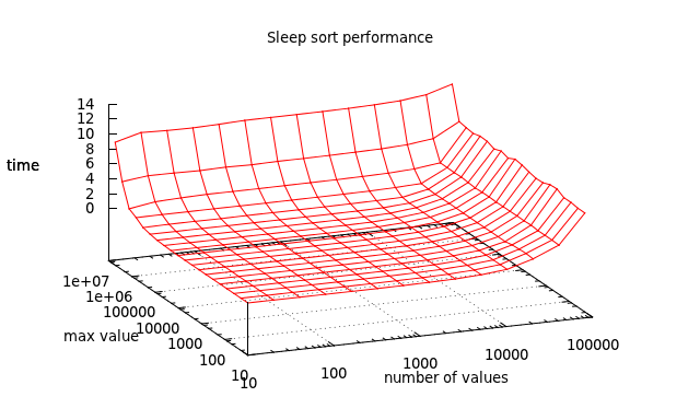 sleepsort.png